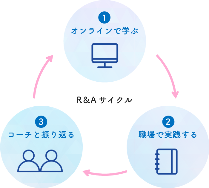 オンライン→実践→振り返り
